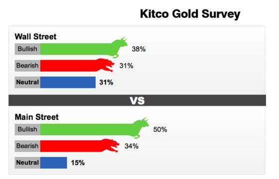 Giá vàng tuần tới có thể biến động mạnh