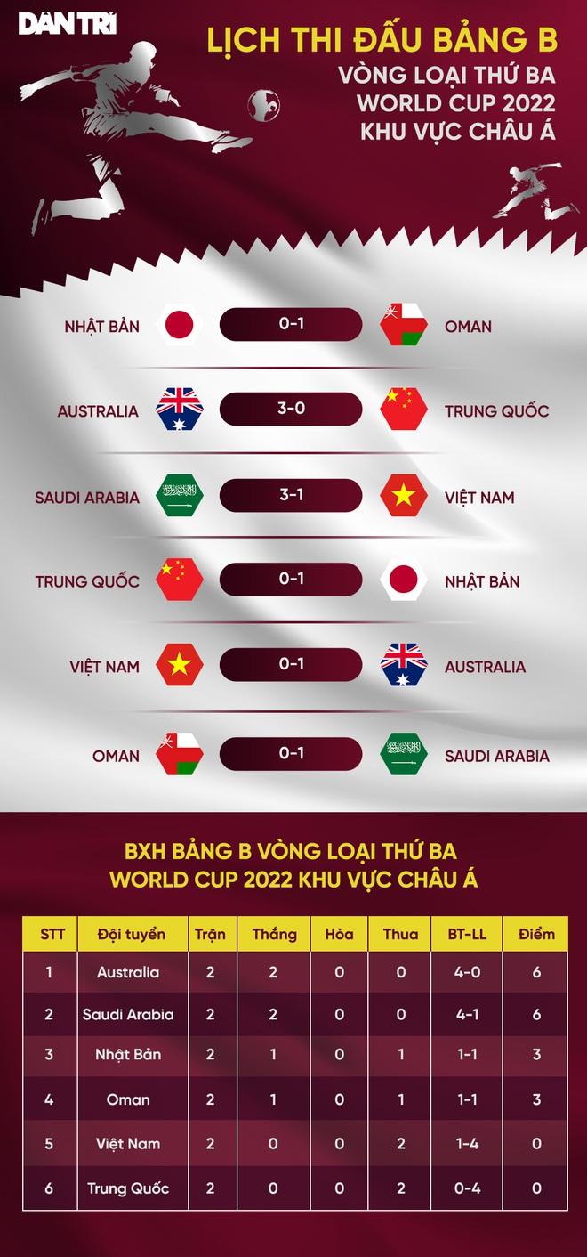 Cục diện hai bảng đấu vòng loại thứ ba World Cup khu vực châu Á - 5