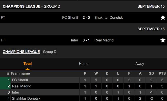 Real Madrid tiếp tục khiến Inter Milan ôm hận ở Champions League - 5
