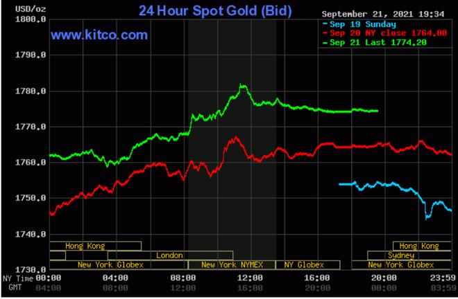 Nỗi sợ Evergrande đẩy vàng tăng giá, chuyên gia khuyên mua bán cẩn trọng - 1