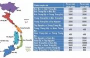 Phát triển lưới truyền tải 500kV trong tương lai - vấn đề cần bàn