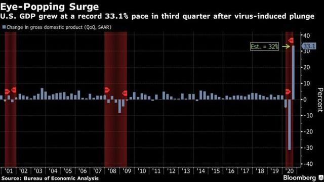 GDP Mỹ bùng nổ trong quý 3, tăng trưởng kỷ lục - 1
