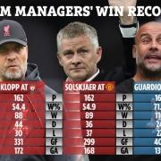 Con số vô cùng bất ngờ về Man Utd dưới thời Solskjaer