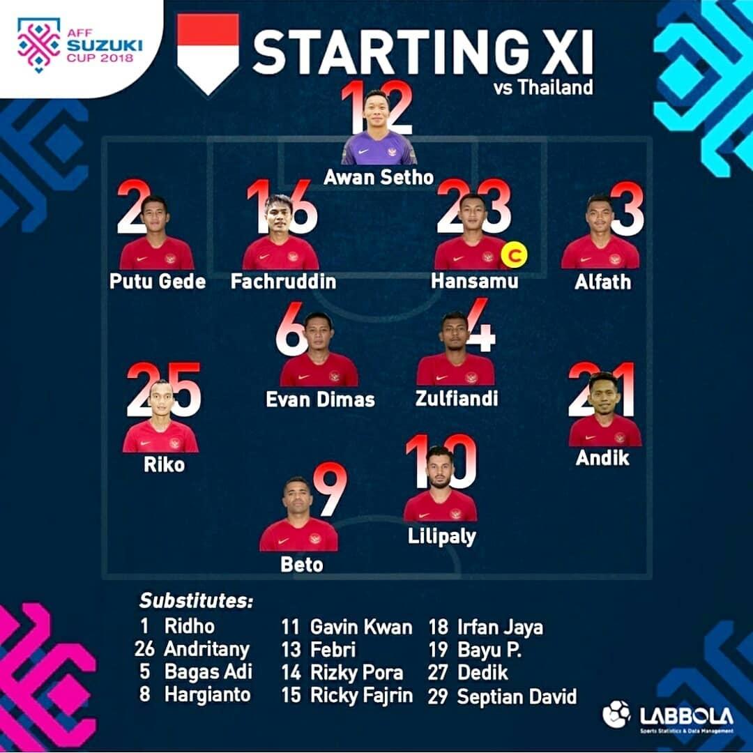 (LIVE) Tường thuật trực tiếp bóng đá Thái Lan vs Indonesia ...