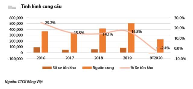 GDP đầu người sắp vượt 3.000 USD, dân Việt sẽ tăng mạnh sở hữu ô tô - 3