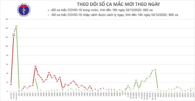 Thêm 7 ca mắc Covid-19, Việt Nam có 1358 bệnh nhân - 1