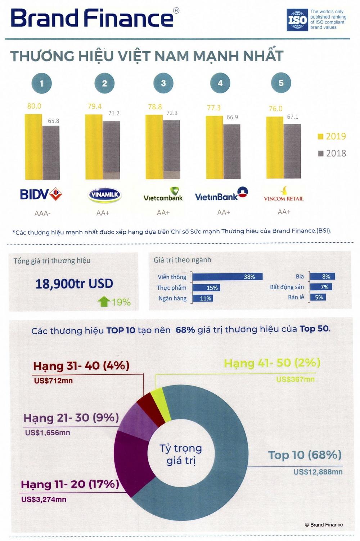 BIDV - Thương hiệu Việt Nam mạnh nhất năm 2019