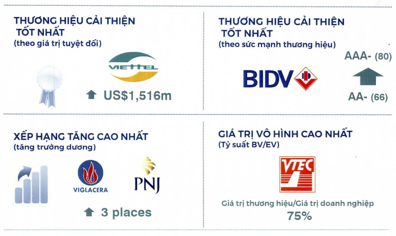 BIDV - Thương hiệu Việt Nam mạnh nhất năm 2019 - 1