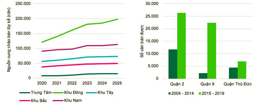 TP.HCM: Thành phố Phía Đông mang lại nhiều cơ hội cho thị trường nhà ở chung cư
