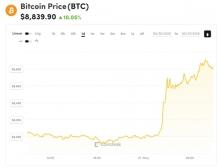 gia bitcoin vuot 10000 usd sau hon mot nam